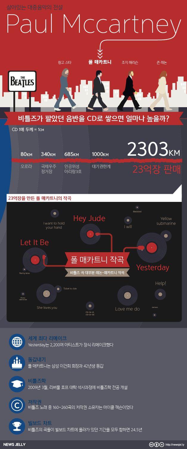폴매카트니의 서울 공연이 취소되었습니다. 그렇지만 한번 더 비틀즈의 기록에 감탄하네요. 자세히보기> http://newsjel.ly/issue/paul_mccartney/
