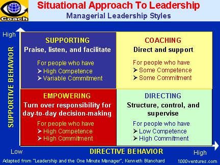 best situational leadership theory ideas  situational leadership managerial leadership styles