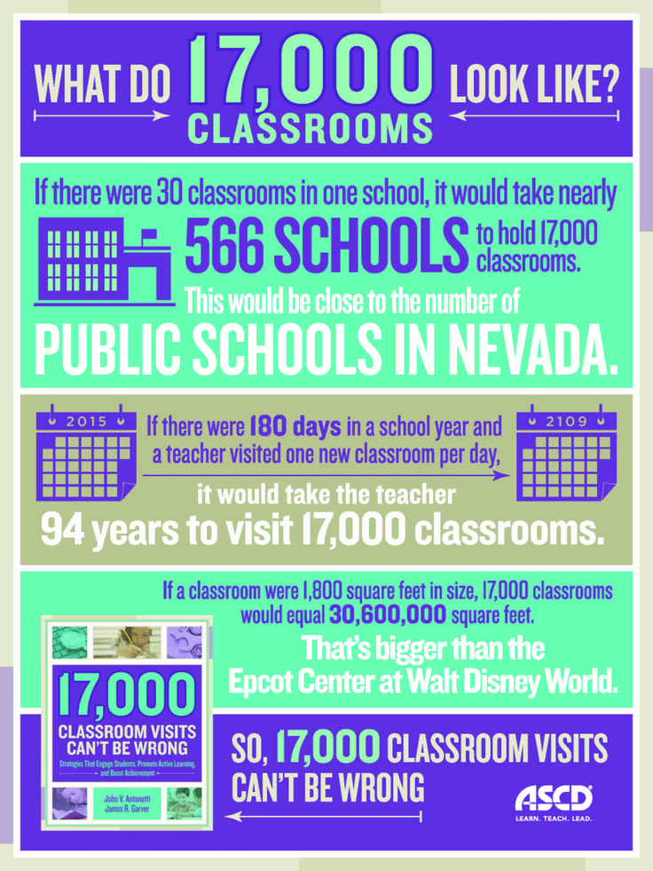 Former teachers and designers of the Look 2 Learning model John V. Antonetti and James R. Garver visited more than 17,000 elementary and secondary classrooms to prove that learning-focused instruction is essential to boosting student achievement. This infographic gives a comparison to what 17,000 classroom visits look like and why they can't be wrong. #teaching #education #schools