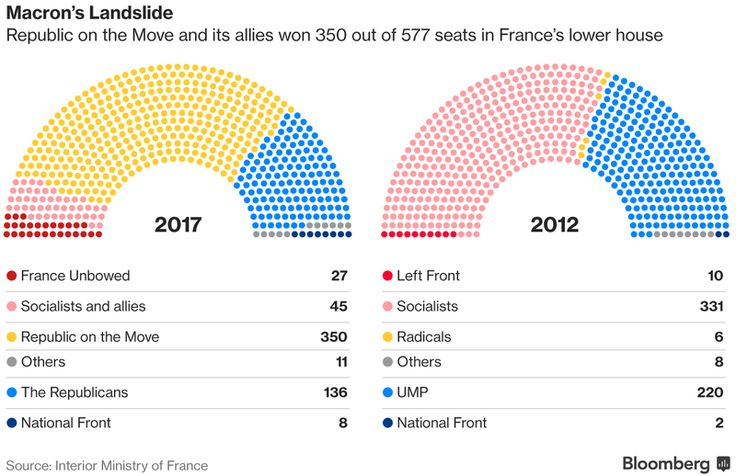 A one-time rival to President Emmanuel Macron was forced out of the French government on Wednesday as the president asserted his authority after a resounding victory in Sunday's parliamentary elections.