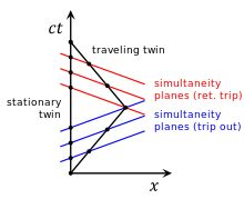 Time travel - Wikipedia, the free encyclopedia,A diagram on time travel.A big intrest of mine!!