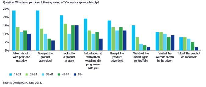 tv reclame jongeren 16-24