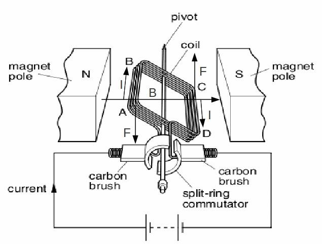 Ac Motor Physics Level Physics Notes