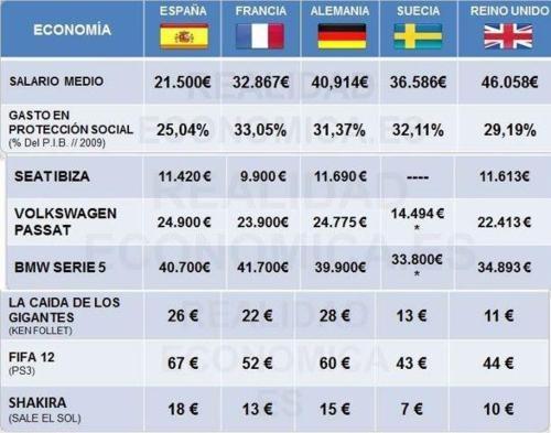 Salarios mínimos y coste de la vida (comparativas odiosas :P)