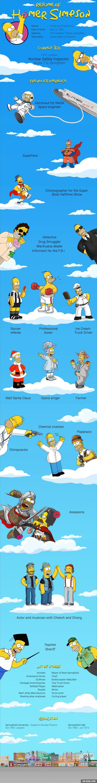 Resume of Homer Simpson