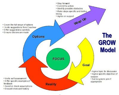 GROW - Love this coaching model