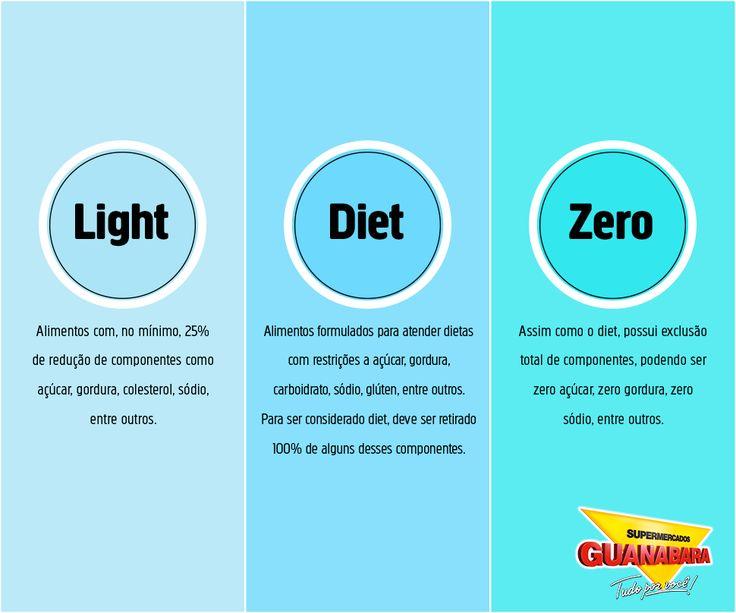Saúde. Você sabe qual a diferença entre Light, Diet e Zero? A gente te ensina.