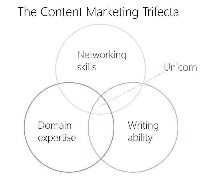 Контент — это не просто маркетинг, это целая культура. Очень точно. И еще 20+ советов контент-маркетологам