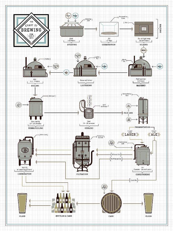 "The Chart of Brewing www.LiquorList.com ""The Marketplace for Adults with Taste!"" @LiquorListcom  #LiquorList"