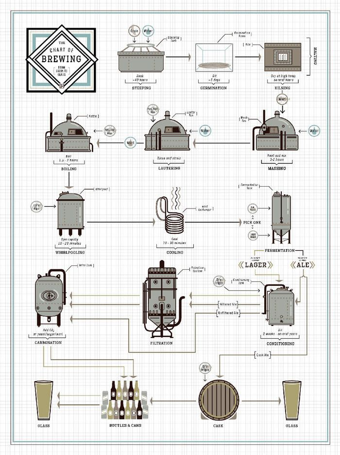 "The Chart of Brewing www.LiquorList.com ""The Marketplace for Adults with Taste!"" @LiquorListcom  #LiquorList"