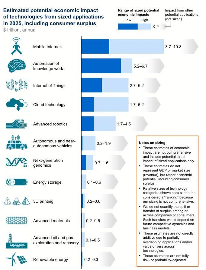 "Rapport Mckinsey "" Disruptive technologies: Advances that will transform life, business, and the global economy"" - L'internet Mobile en tête des 12 technologies qui vont révolutionner les usages"