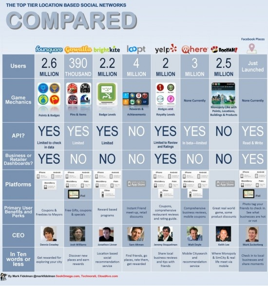 Comparing geolocation app services Infographic