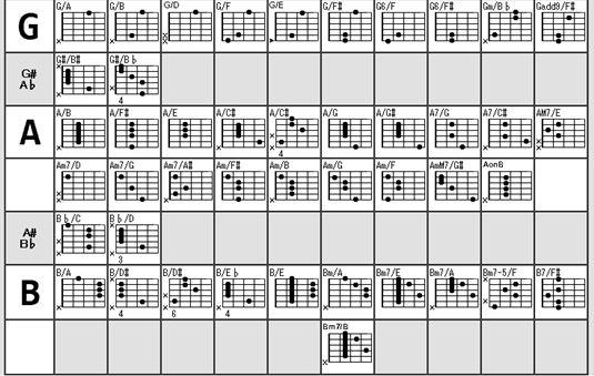 分数コード(オンコード)の弾き方3