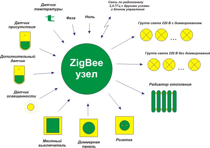 Узел ZigBee