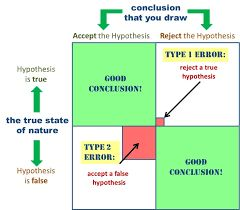 Výsledek obrázku pro statistical error type