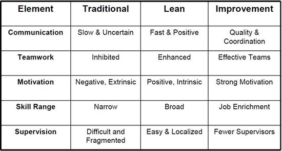 A Comprehensive Study on Lean Manufacturing Process - Textile Learner