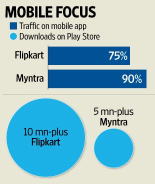 Flipkart, Myntra have already shut their mobile websites in their first big  move toward becoming mobile app-only shops