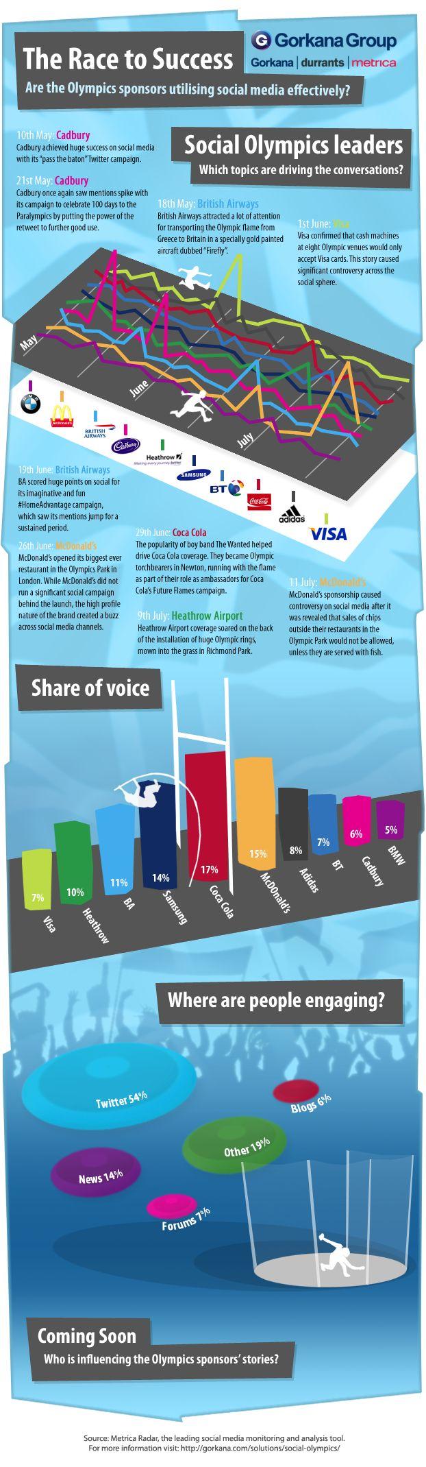 INFOGRAPHIC: Olympics sponsors' social media coverage