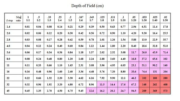 Depth of Field Calculator Canon | The formula used to generate these numbers is: