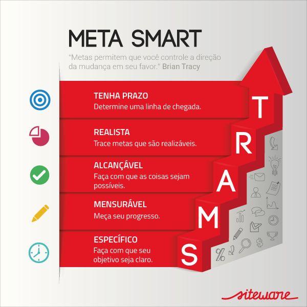 Veja como aplicar metas SMART na sua empresa
