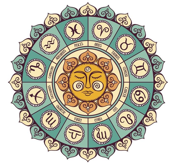 Zodiac circle with horoscope sign #horoscopes