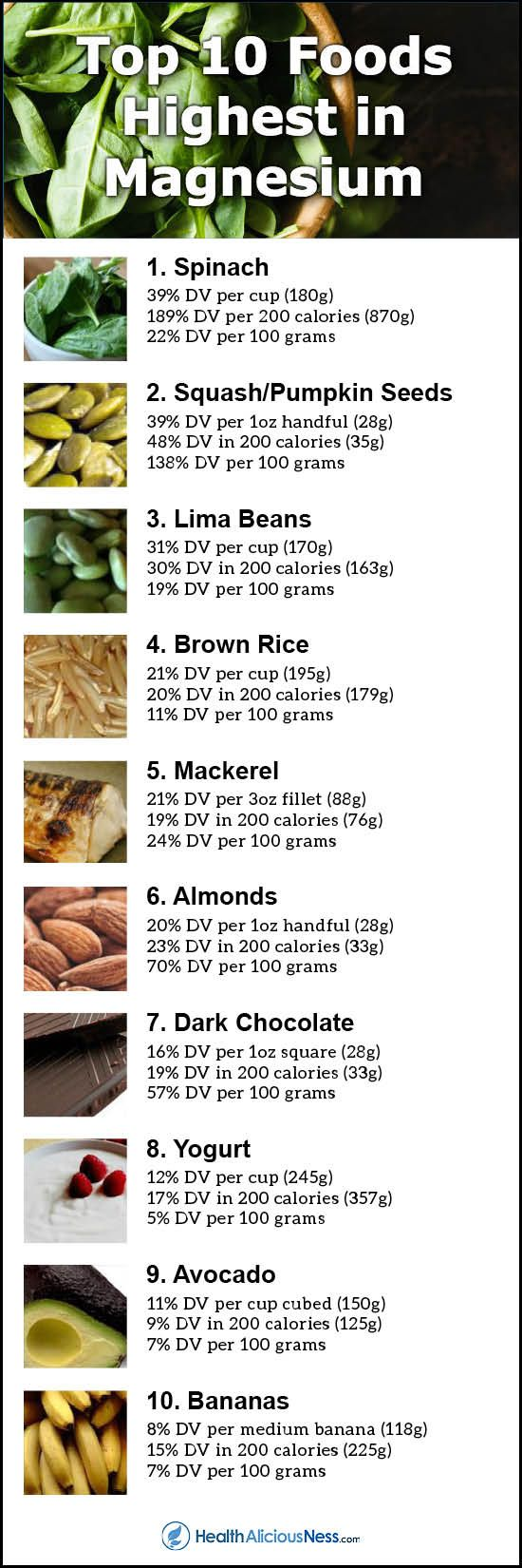 Magnesium is an essential mineral required by the body for maintaining normal muscle and nerve function, keeping a healthy immune system, maintaining heart rhythm, and building strong bones. High magnesium foods include dark leafy greens, seeds, beans, whole grains, fish, nuts, dark chocolate, yogurt, avocados, bananas and more. The current daily value (DV) for magnesium is 400mg.