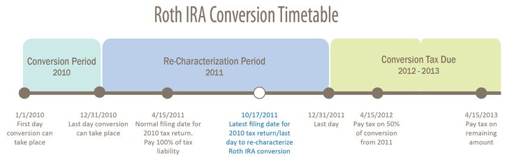 Roth IRA Conversion Timetable. From Wheaton Wealth Partners (www.wheatonwealth.com).