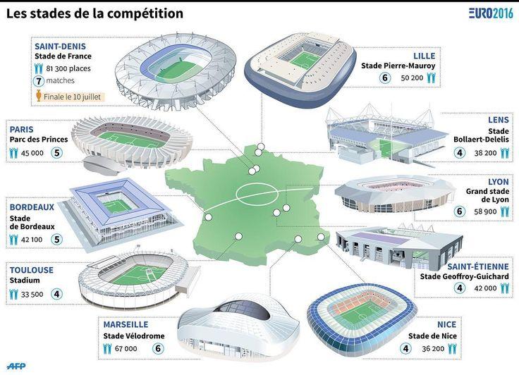 Euro 2016 - France - les stades   via Instagram http://ift.tt/1RZve1u