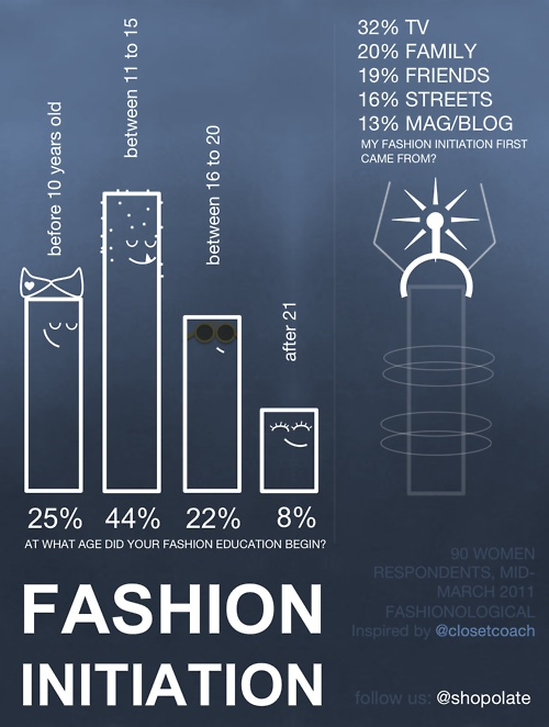 Fashion Initiation · InfographicsInfographicInfo Graphics
