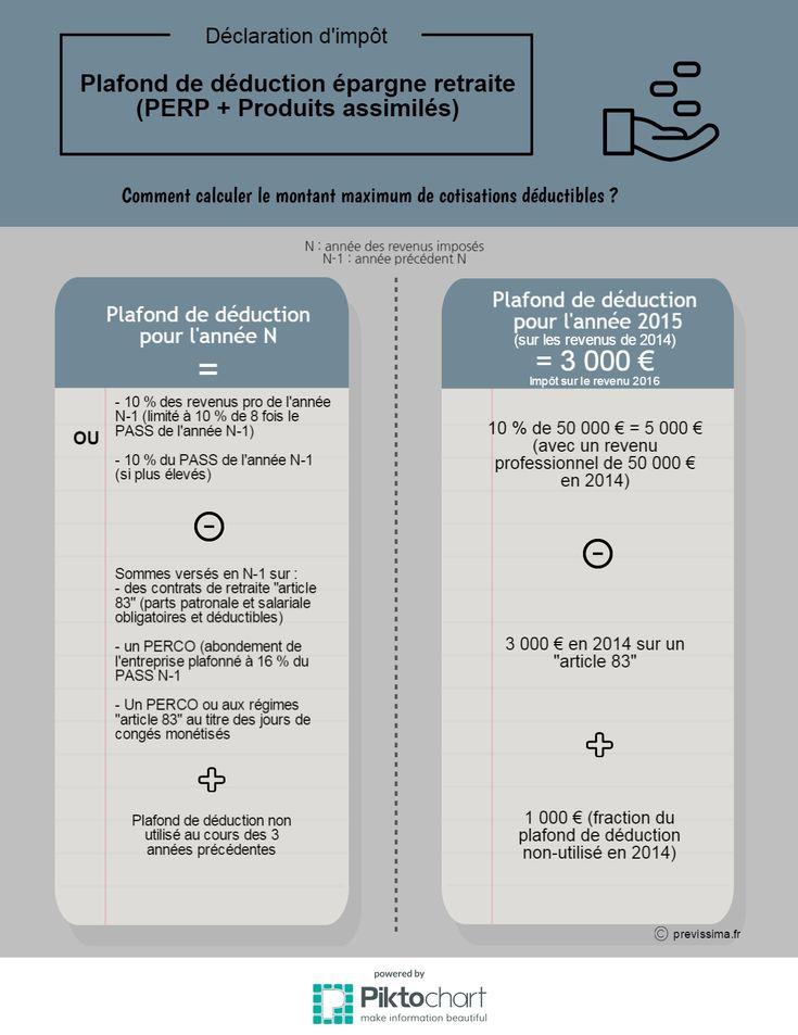 calcul avec exemple du plafond maximum de déduction d'épargne retraite : le disponible fiscal PERP