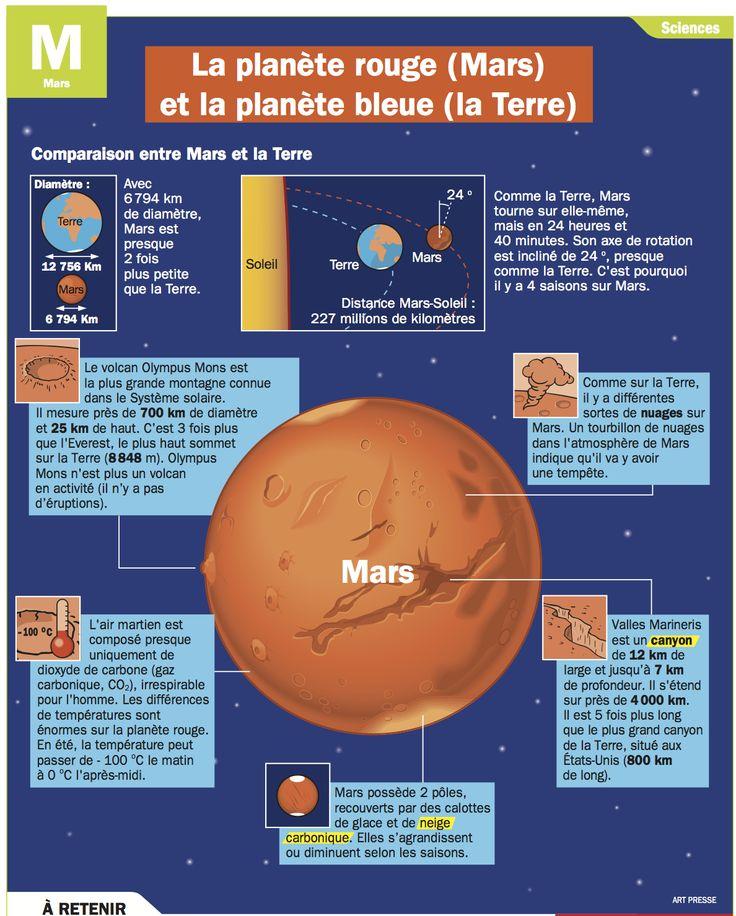 La planète rouge (Mars) et la planète bleue (la Terre)