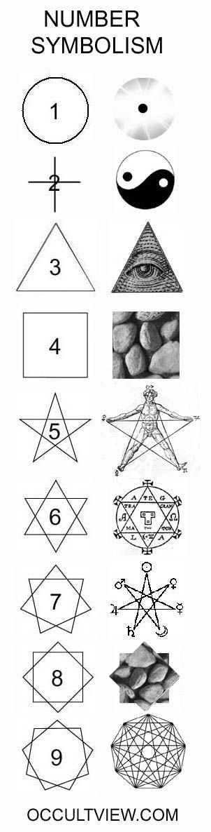 from: http://occultview.com/tag/divination/ || ONE: Unity. / TWO: Duality / THREE: Spirit / FOUR: Physical Matter / FIVE: The Body / SIX: Balance