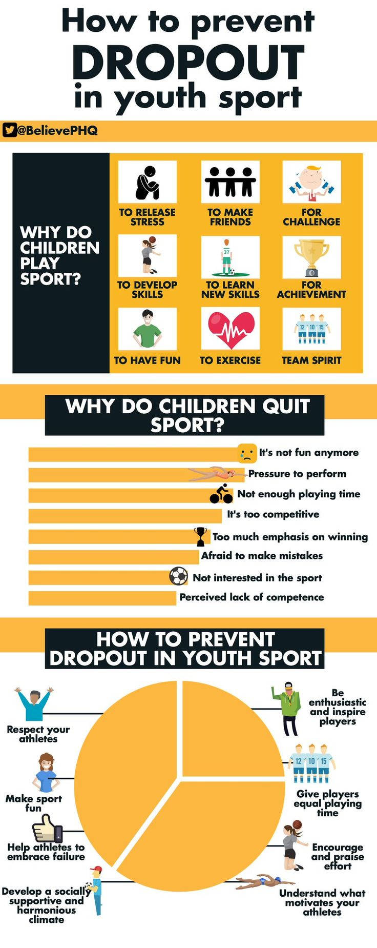 How To Prevent Dropout in Youth Sports. physed Coaching