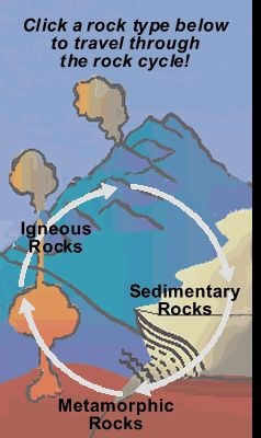FREE ONLINE RESOURCE~  Rock cycle site has engaging, detailed photographs and information.