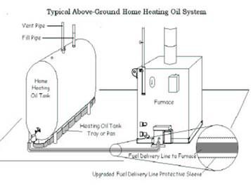 combined energy services above ground fuel oil tank renovations rh pinterest com