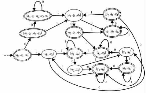 finite state machine language