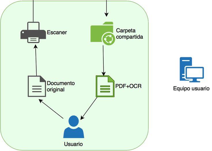 Como generar PDF con OCR y en formato PDF/A con OCRmyPDF #LexNET