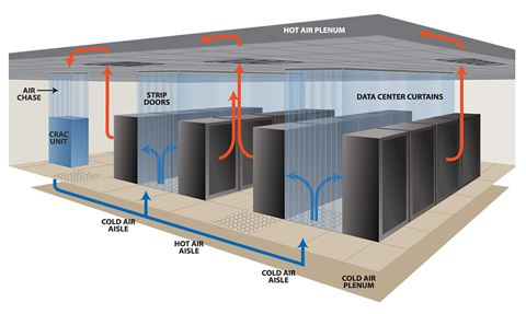 Plenum Data Center Design Data Center Data