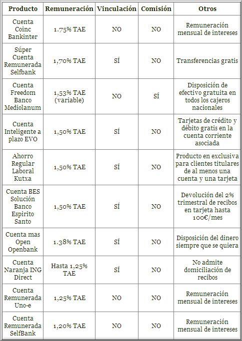 Las Mejores Cuentas de Ahorro Junio 2014
