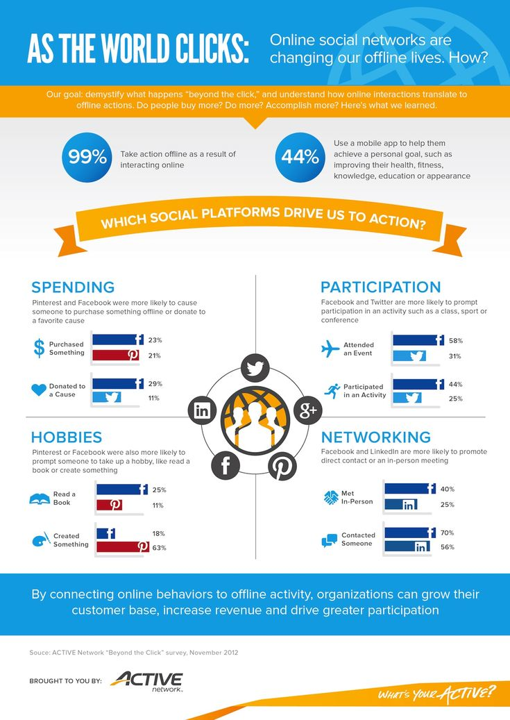 Online social networks are changing our offline lives, How? #infographic