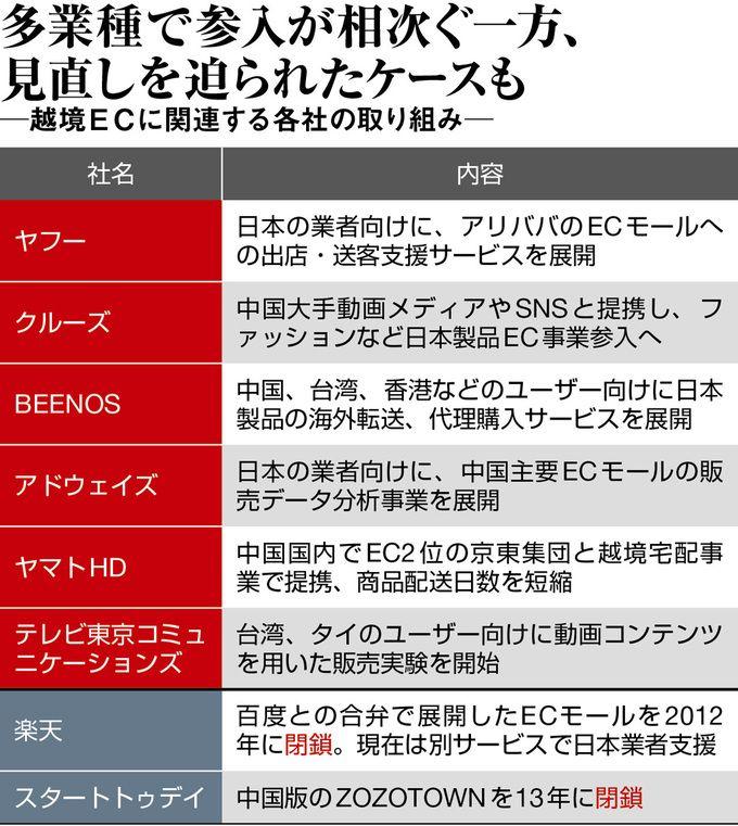 「越境EC」は爆買い終焉後の救世主になるのか | 週刊東洋経済(ビジネス) | 東洋経済オンライン | 経済ニュースの新基準