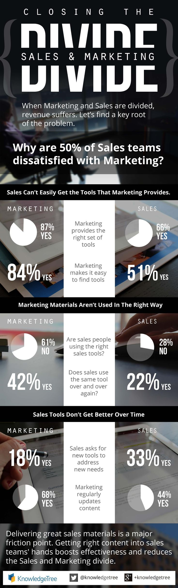 Closing the Sales and Marketing Divide - The results of a survey conducted by KnowledgeTree #infographic