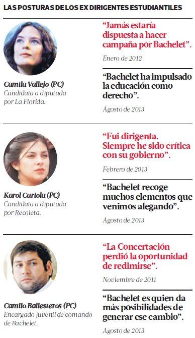 ¿Cómo han cambiado algunas posturas de conocidos ex dirigentes estudiantiles? Ayer algunos se reunieron con Michelle Bachelet en el Museo de Arte Contemporáneo. #Chile agosto 2013