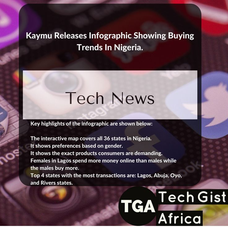 Kaymu Releases Infographic Showing Buying Trends In Nigeria _________________  Kaymu, a leading online marketplace in Nigeria, has announced the release of an infographic showing the buying trend in Nigeria.  The interactive infographic showed that buyers in Ogun State are keeping the reading culture alive by buying Books online, females in Edo state are spending big and keeping pace on latest iPhones from Apple.