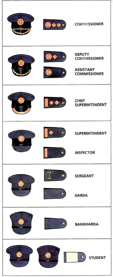 Garda Siochana - Ireland's National Police Service