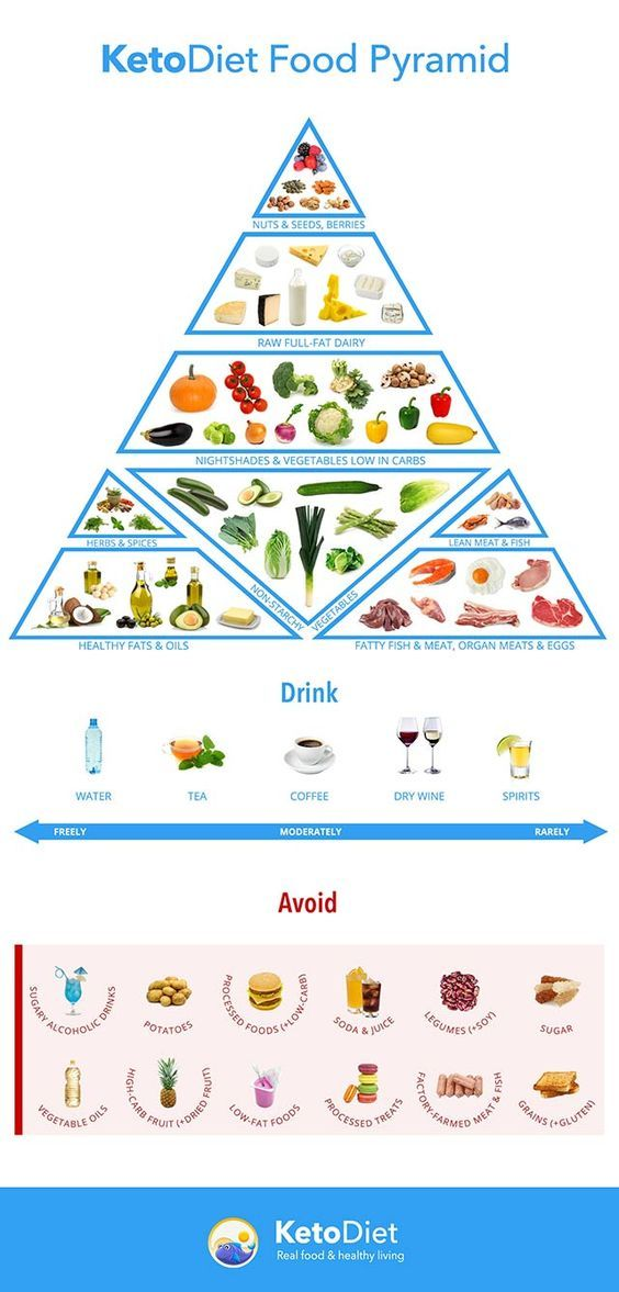 Keto Diet Plan: Keto diet food pyramid. Discover foods your should eat and avoid on a ketogenic …