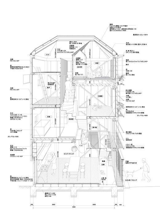 Les 82 meilleures images du tableau archi sur Pinterest - plan de maison rectangulaire plain pied