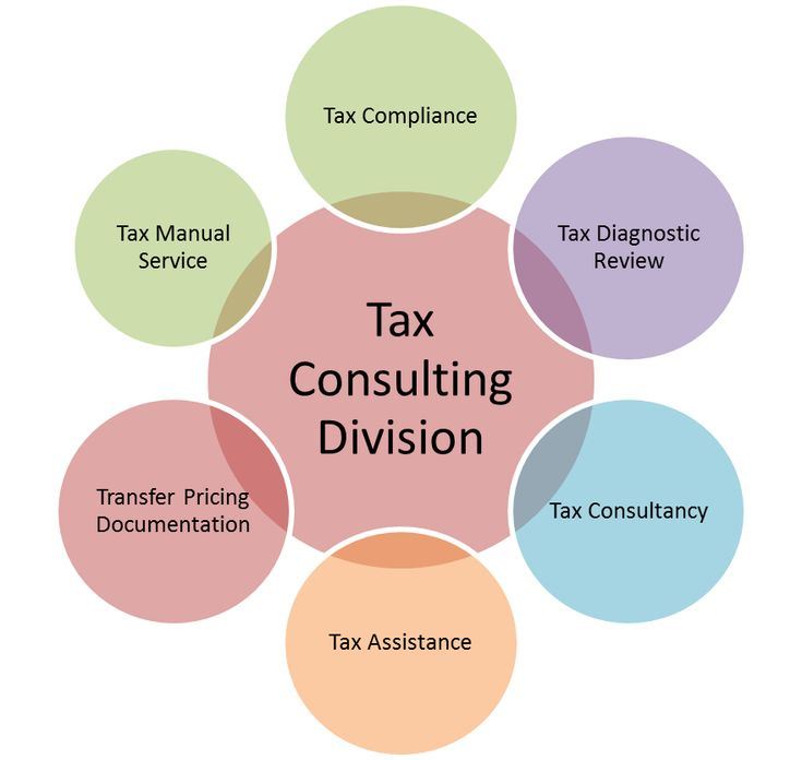 Tax Consulting Services | Tax Consulting Firms | Pratama Indomitra