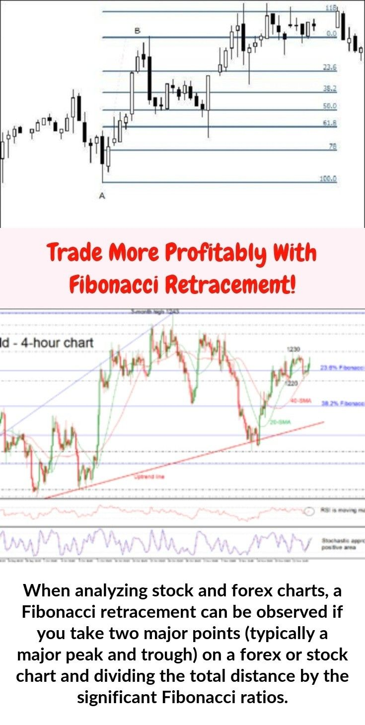When analyzing stock and forex charts, a Fibonacci