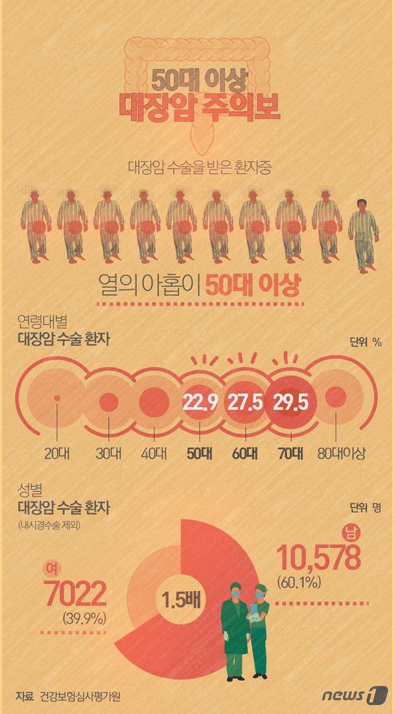 [그래픽뉴스] 50대 대장암 주의보 http://www.news1.kr/photos/details/?1871498 Designer, Jinmo Choi.  #inforgraphic #inforgraphics #design #graphic #graphics #인포그래픽 #뉴스1 #뉴스원 [© 뉴스1코리아(news1.kr), 무단 전재 및 재배포 금지]
